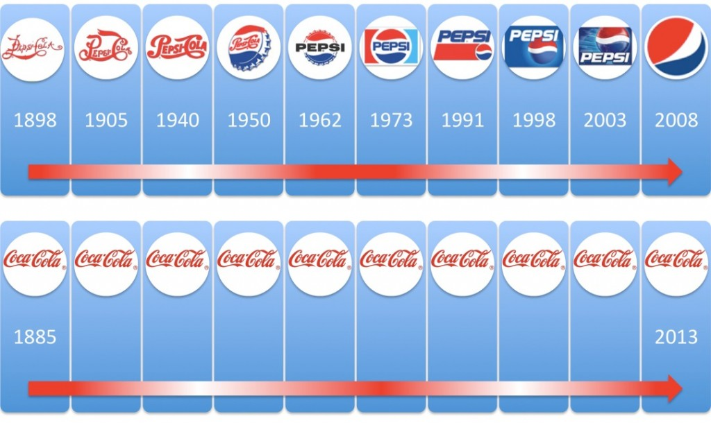 pepsi and coke branding or logo changes